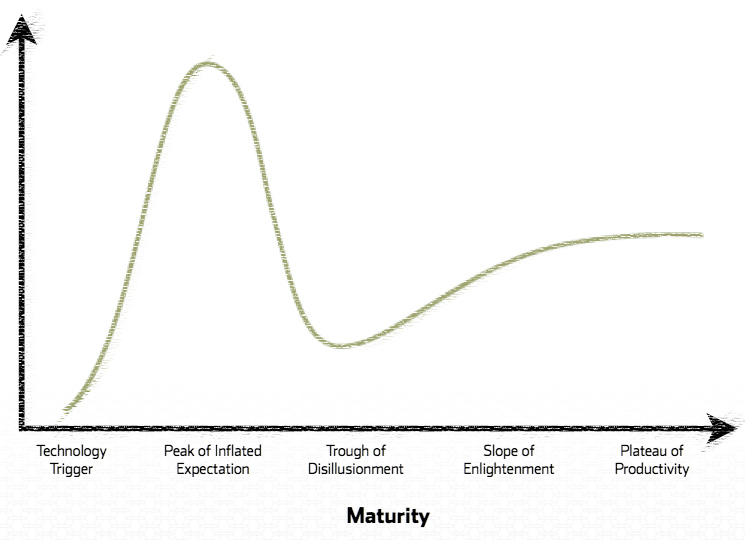Gartner: The Hype Cycle